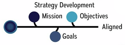 Strategy development